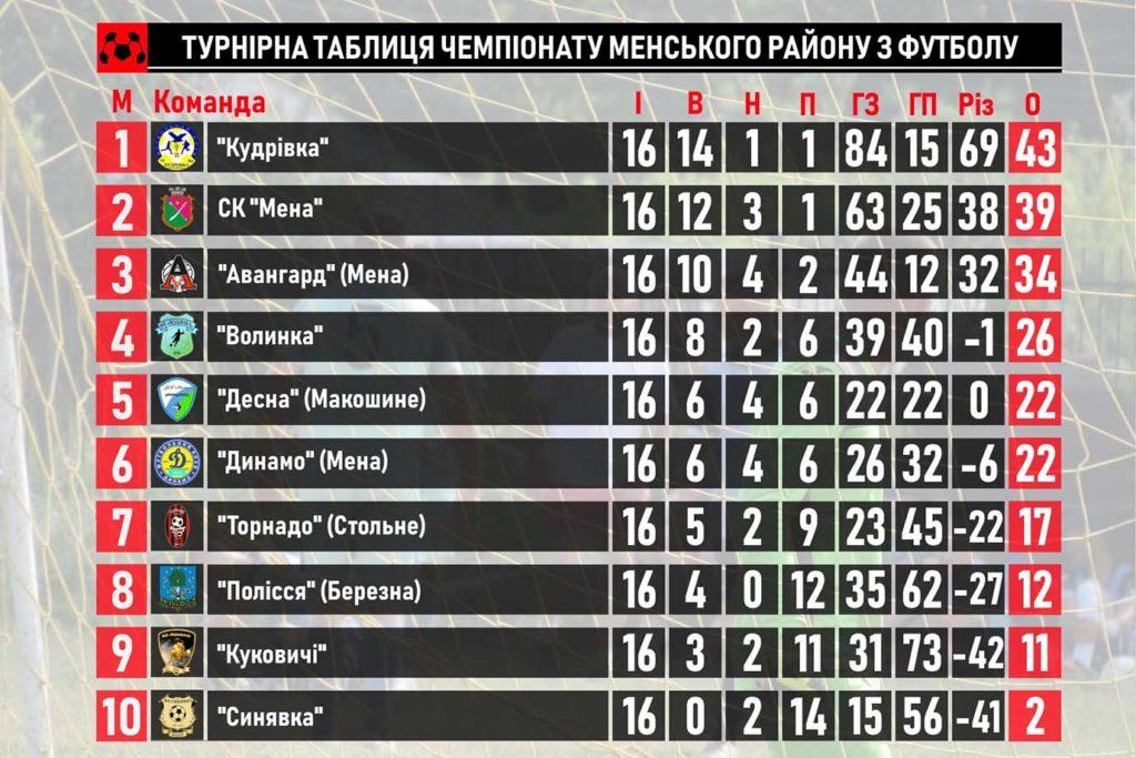 16 tur ФК «Кудрівка» перемагає «Динамо» та робить крок до чемпіонства