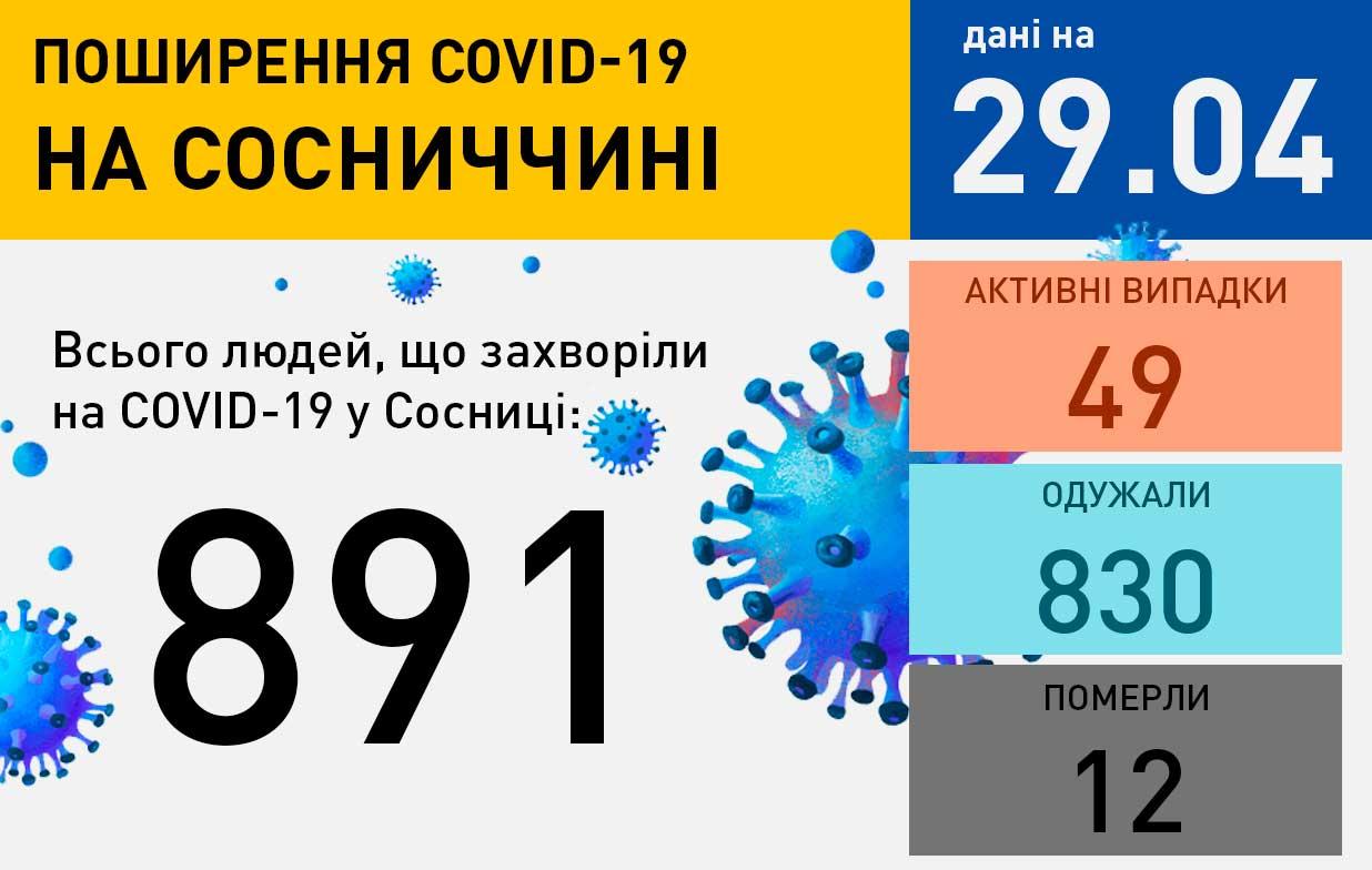 covid 29042021 Ситуація щодо захворюваності на COVID-19 станом на 29 квітня