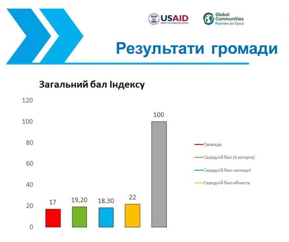 rezultaty gromady Вимірювання спроможності Сосницької громади за інструментом PMCI-оцінювання