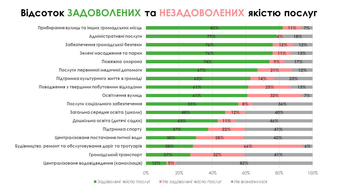 slide У Сосницькій громаді обрали пріоритетну послугу. Нею стала медична допомога